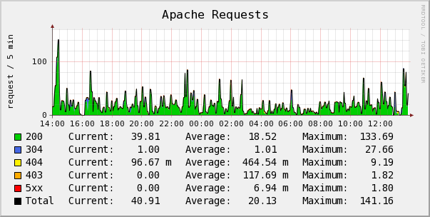 Apache Black Box